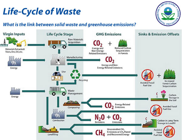 Life Cycle of Waste