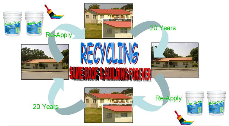 Recycle with Global Encasement Green Coatings
