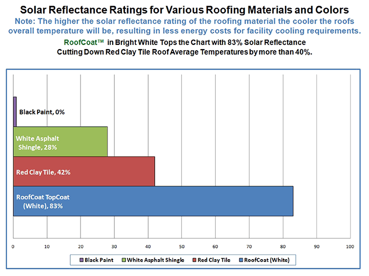 Solar Reflectance for Various Roofing